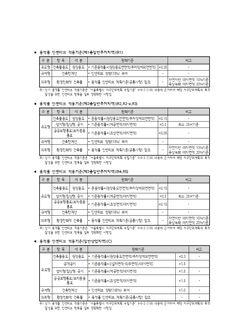 민간부문 지구단위계획 운영지침(2-1,2-2,4지구).hwp 미리보기