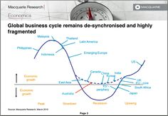 Global Business Cycle 3/2015