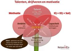 Van talent naar competent. Zet je talenten in voor een succesvolle loopbaan. Ontdek je talent via loopbaancoaching en/of een TalentenMotivatieAnalyse via Keizer & Co, communicatie en coaching. Social Work, Social Skills, Leadership Coaching, Life Coaching, Coaching Quotes, Psychology University, Personal Development Coach, Positive Behavior Support, Life Coach Quotes