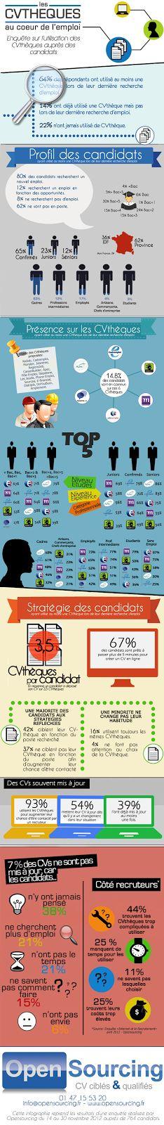 Marque Employeur: Top 5 des CVthèques les plus utilisées en France