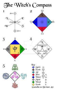 wicca compass element direction # The Witch's Compass and casting a sphere of influence by gamella on DeviantArt. Wicca Witchcraft, Pagan Witch, Magick, Witches, Sigil Magic, Magic Spells, Tarot, Pentacle, 5 Elements