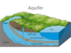 Water Cycle, Water Flow, Earth Science, Science And Nature, Environmental Education, Science Education, Kids Education, Physical Geography, Physical Science