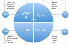 How to do a business presentation. Start with Why, What, then How and What if.