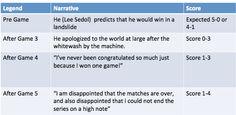 Google's Sublime Marketing: AlphaGo Beats Smartest Human. What It Means For You? | Karthik Rajan | LinkedIn