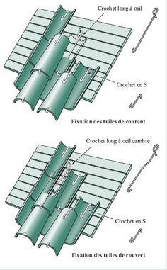 Couverture en tuiles canal : comment ça marche Tuile Canal, Roof Tiles, Decoration, Construction, House, Ceilings, Interesting Stuff, Projects, Bricolage