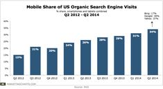 #Mobile: 30%+ Mobile Share of US Organic Search Engine Visits