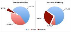 Pharma Marketing Vs. Insurance Marketing: What Pharma Can Learn from Geico. See http://pharmamkting.blogspot.com/2012/02/pharma-marketing-vs-insurance-marketing.html