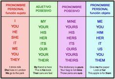 Resultado de imagen para ingles basico verbos