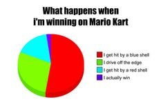 "And things do go wrong. Much more frequently than you'd like. | 22 Valuable Life Lessons You Learnt Playing ""Mario Kart"""