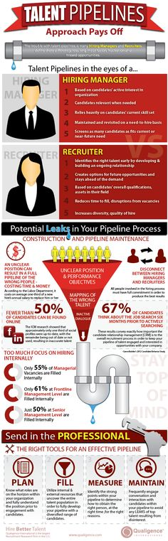 Confessions of the Recruitment Industry Career Infographics
