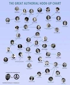 Everyone Your Favorite Author Slept With, in One Extremely Nerdy Chart