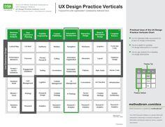 UX Design Practice Verticals chart