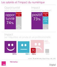 Numérique dans l'entreprise : 74% des salariés estiment que le numérique est une opportunité pour leur entreprise.  http://www.tns-sofres.com/points-de-vue/C2C9370A97394F539A0A8429967DD0EB.aspx