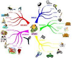 Min Map, School Info, Dyslexia, Ielts, Brainstorm, Coaching, Language, Mindfulness, Activities