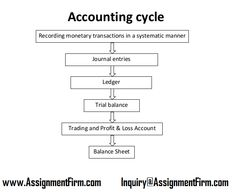 The Role & Impact Of Journal Entries Ledger Accounts Trial Balance And Financial.The Role & Impact Of Journal Entries Ledger Accounts Trial Balance And Financial Statements. - Accounting Job - Ideas of Accounting Job Accounting Notes, Accounting Cycle, Learn Accounting, Accounting Education, Accounting Basics, Accounting Principles, Accounting Student, Bookkeeping And Accounting