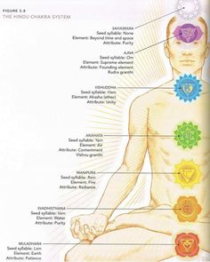 Chakra System. Share it with your friends.