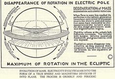 Disappearance of Rotation in Electric Pole Degeneration of Mass Maximum of Rotation In The Ecliptic Evolution of Mass. Electricity Evolved Mass Into The Form of a True Sphere and Magnetism Devolved it into plane.
