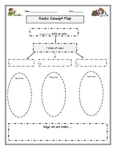 Concept map includes what rocks are made of, the three types of rocks, how rocks are formed, examples of rocks, and uses of rocks....
