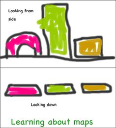 """Introduce a unit on kindergarten maps by reading """"Rosie's Walk"""" by Pat Hutchins. It's an excellent story to begin map activities. Preschool Social Studies, Preschool Math, Student Teaching, Teaching Science, Rosies Walk, Positional Language, Map Activities, Kindergarten Lessons, I Gen"""
