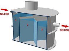 BM-plast s.r.o. | Plastové a betónové žumpy | Septiky | Vodomerné šachty | Nádrže