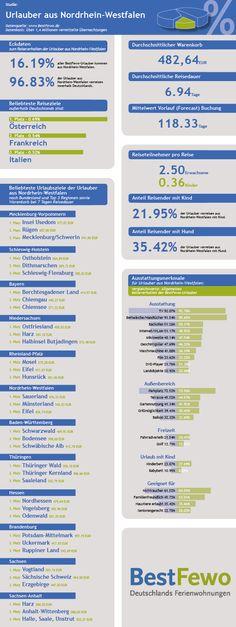 Infografik über das Reiseverhalten der BestFewo-Urlauuber, die aus Nordrhein-Westfalen kommen.
