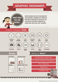 Graphic designer [infographic]