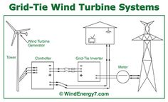 Wind turbines for electrical energy are actually possible to construct from your home with the help of either a kitset or specific components ordered on the net.