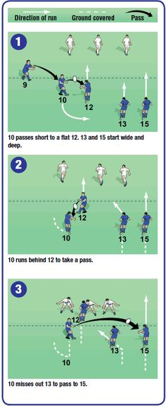The 10 Loop rugby backs moves Rugby Drills, Football Training Drills, Rugby Training, Sports Training, Rugby Memes, Rugby Quotes, Rugby Workout, Rugby Poster, Rugby Coaching