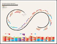 The Ever-Shifting Timeline of an Over-Planning Procrastinator Infographic. Student re-design possibility. Timeline Diagram, Timeline Design, Timeline Ideas, Information Design, Information Graphics, Gantt Chart, Data Visualization, Graphic Design Illustration, Booklet