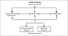 WHO Biopsychosocial Model of Disability
