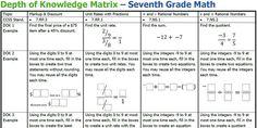 Depth of Knowledge Matrix – Grade - Robert Kaplinsky Standards For Mathematical Practice, Mathematical Practices, Math Practices, Dok Levels, Depth Of Knowledge, Rational Numbers, 7th Grade Math, Secondary Math, Look Here