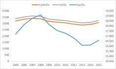 Evolución del nº de afiliados a la SS en España, Cataluña y en la Provincia de Lleida. Periodo 2005-2015.