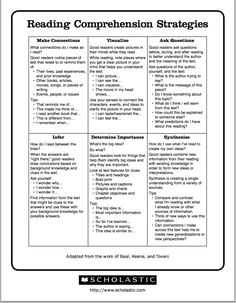 Teach Your Child to Read - Excellent Chart Featuring 6 Reading Comprehension Strategies ~ Educational Technology and Mobile Learning - Give Your Child a Head Start, and.Pave the Way for a Bright, Successful Future. Reading Lessons, Reading Skills, Teaching Reading, Math Lessons, Reading Resources, Reading Books, Teaching Spanish, Reading Activities, Reading Comprehension Strategies
