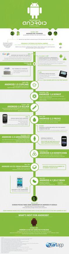 @planetalinux Javier Ledesma: La historia de Android en una infografa ................History of Android http://heroesgeek.com Find more apps on : softwarelint.com #android #apps #games