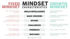 Growth Mindset Characteristics Table teaching game plan mapped out step by step Lincoln, Learning People, Growth Mindset Activities, Fixed Mindset, How To Focus Better, Core Beliefs, Education Quotes For Teachers, Social Emotional Learning, Learning Process
