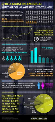 Child abuse infographic: of American children will be involved in child abuse allegations. Child abuse kills nearly five children every day in the US. Emotional Abuse, Child Abuse Prevention, Foster Care, Domestic Violence, Health And Safety, Child Development, Police, School, Event Posters
