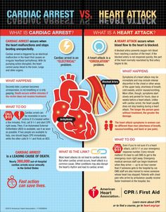 "Chart showing the difference between a heart attack and a cardiac arrest. Heart attack is a ""circulation"" problem while a cardiac arrest is an ""electrical"" problem. Nursing Tips, Nursing Notes, Nursing Programs, Rn Programs, Nursing Articles, Certificate Programs, Way Of Life, The Life, What Is A Heart"
