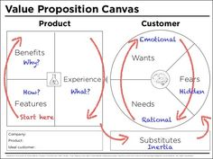value proposition canvas template - Google Search. If you like UX, design, or…