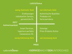 Service der Marke »leichter« ist heute wichtiger denn je. Kunden, die für Unternehmen mit High-Class-Services interessant sind, sind vor allem Kunden mit Geld. Zukunftsforscher Horx teilt diese Kundengruppe in 2 Untergruppen ein: 1) die wohlhabenden Kunden mit wenig Zeit & 2) diejenigen mit viel Zeit & viel Geld. Es dürfte aber der kleinere Teil der Begüterten sein, deren Fokus mehr auf Erlebnis als auf Zeitersparnis liegt, so Horx. www.sabinehuebner.de (Abb. Kunde der Zukunft. Quelle: Horx)