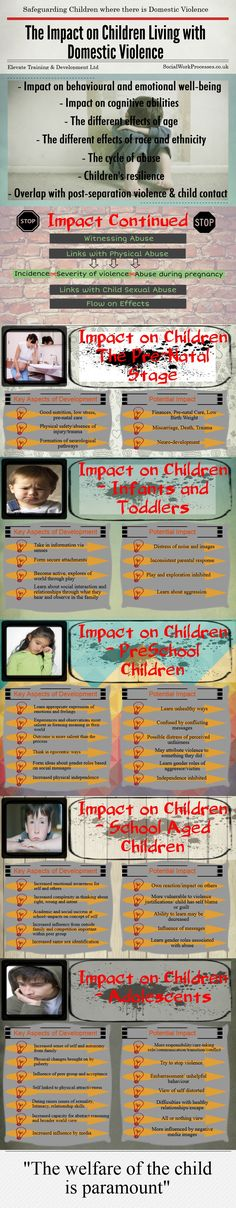 The Impact on Children Living with Domestic Violence…