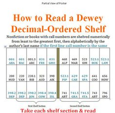 math worksheet : 1000 images about dewey on pinterest  decimal dewey decimal  : Dewey Decimal Worksheet
