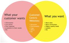Best Practices for an Amazing B2B Website Design