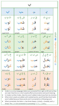 Education - Arabic is a right-to-left language, and it is cursive. When letters are connected, their shapes change. That is, each letter has three sha Arabic Verbs, Arabic Sentences, Arabic Alphabet Letters, Arabic Alphabet For Kids, End Of The Word, Mekka, Arabic Pattern, Alphabet Worksheets, Arabic Language