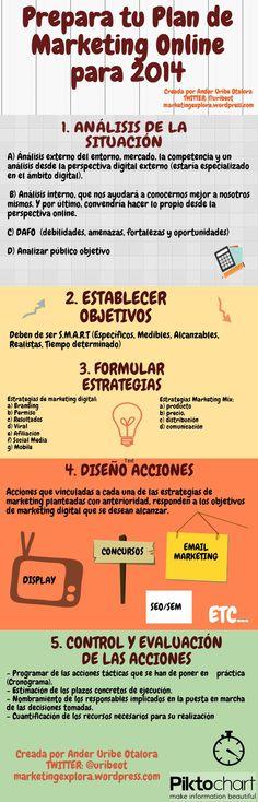 Infografía Resumen para tu Plan de Marketing Online 2014#microedet
