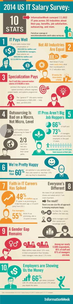 Infographic: 2014 US IT Salary Survey #infographic