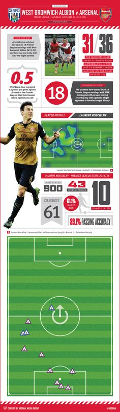 West Bromwich Albion v Arsenal. Our pre-match graphic has match facts and a closer look at Laurent Koscielny's Premier League performances.