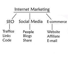 Internet News, Search Engine Optimization, Web Development, Internet Marketing, Ecommerce, Promotion, Articles, Social Media, Posts