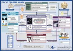 ITIL model  Let us helping you improve your operational productivity while…