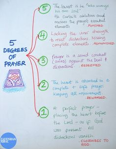 5 Degrees of Prayer, From The Invocation of God by Ibn Qayyim Al-Jawziyyah | Zaufishan