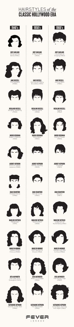 Evolution of the Classic Hollywood Hairstyles.
